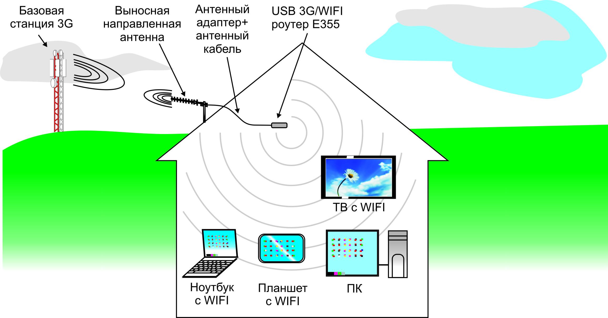 какие уличные wi-fi антены употребляет ростелеком