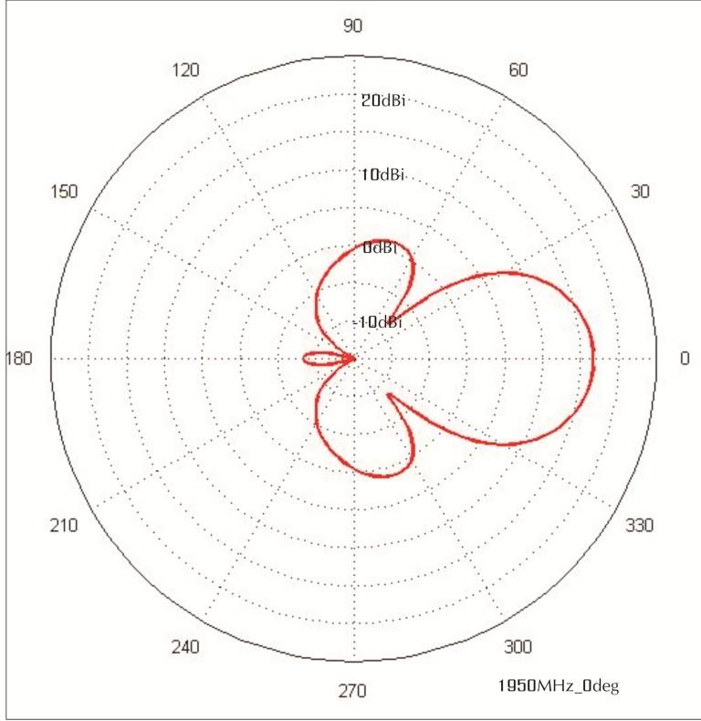 Поляризация радиоволн | NNTF